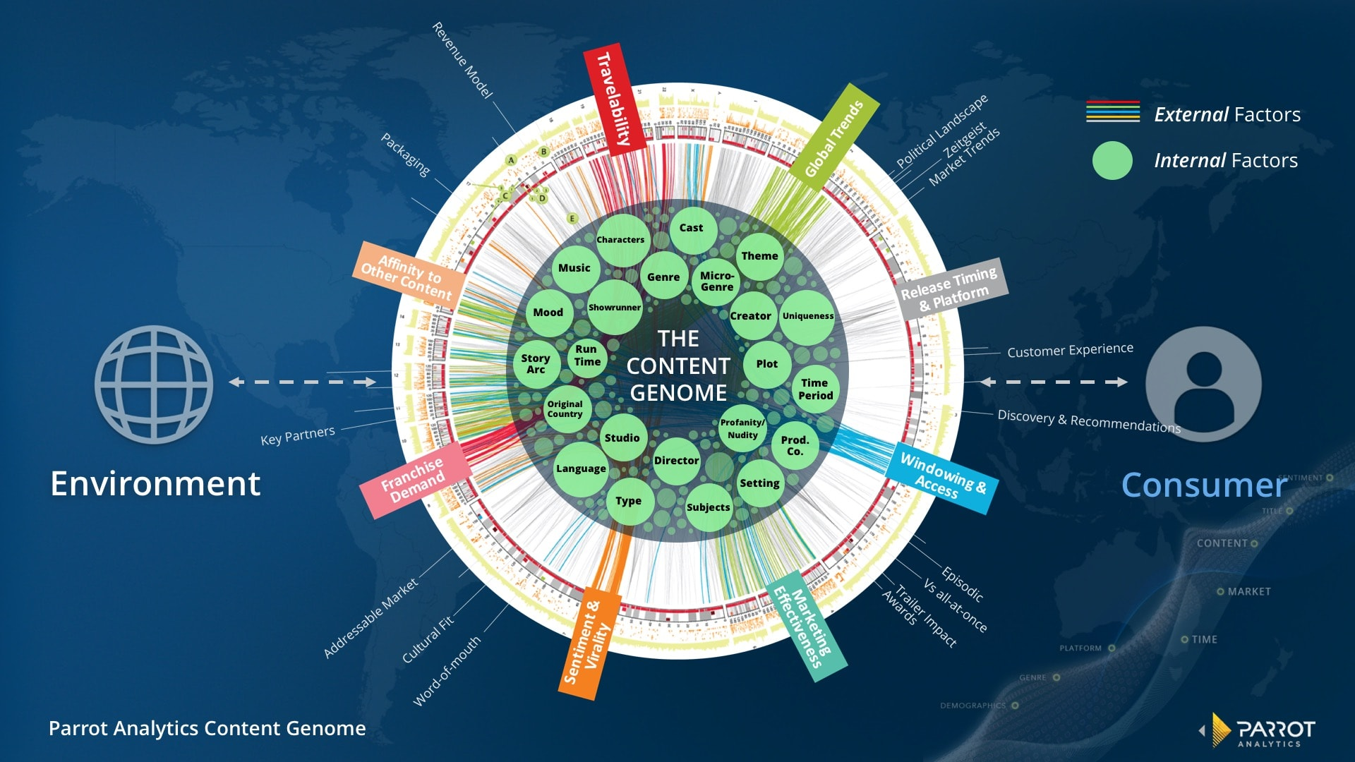 Parrot Analytics - The Content Genome.jpg